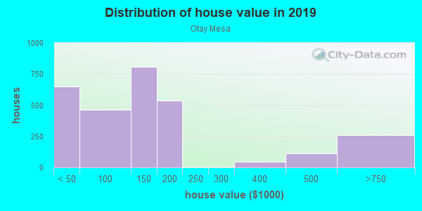 House/condo value distribution in Otay Mesa in San Diego, CA neighborhood, block, subdivision, or community
