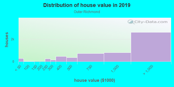 House/condo value distribution in Outer Richmond in San Francisco, CA neighborhood, block, subdivision, or community