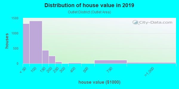 House/condo value distribution in Outlet District in Reading, PA neighborhood, block, subdivision, or community