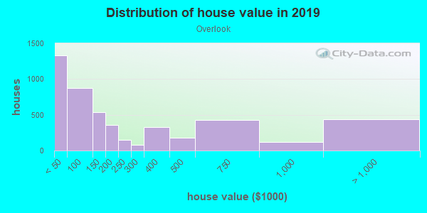 House/condo value distribution in Overlook in Cleveland, OH neighborhood, block, subdivision, or community