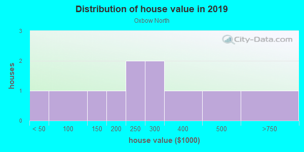 House/condo value distribution in Oxbow North in Gunnison, CO neighborhood, block, subdivision, or community