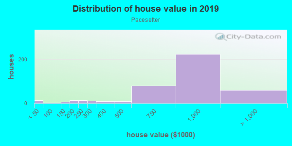 House/condo value distribution in Pacesetter in Laguna Niguel, CA neighborhood, block, subdivision, or community
