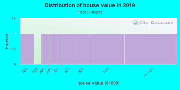 House/condo value distribution in Pacific Heights in San Francisco, CA neighborhood, block, subdivision, or community