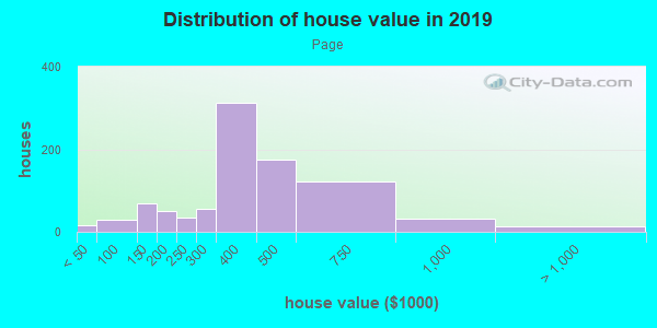 House/condo value distribution in Page in Minneapolis, MN neighborhood, block, subdivision, or community