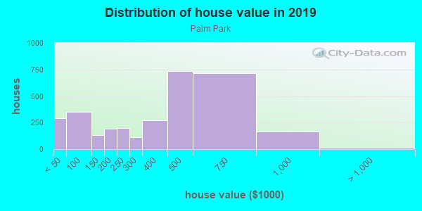 House/condo value distribution in Palm Park in Whittier, CA neighborhood, block, subdivision, or community