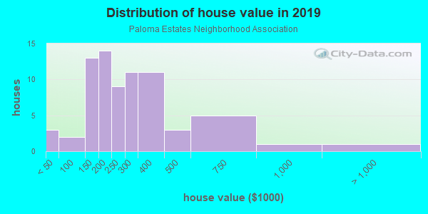 House/condo value distribution in Paloma Estates Neighborhood Association in Glendale, AZ neighborhood, block, subdivision, or community