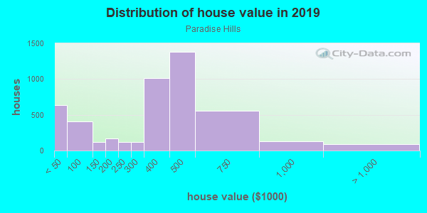 House/condo value distribution in Paradise Hills in San Diego, CA neighborhood, block, subdivision, or community