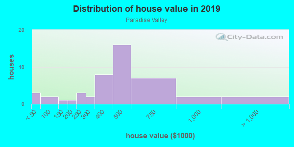 House/condo value distribution in Paradise Valley in National City, CA neighborhood, block, subdivision, or community