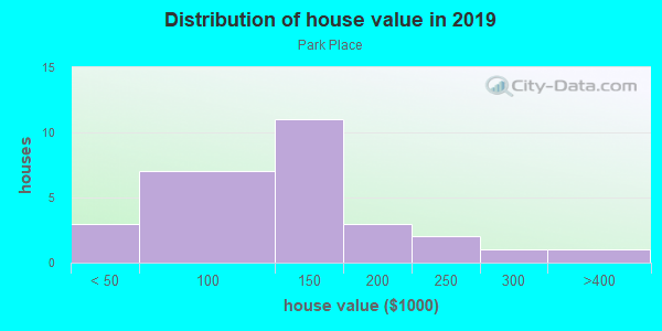House/condo value distribution in Park Place in Lexington, KY neighborhood, block, subdivision, or community