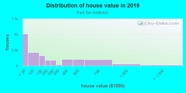 House/condo value distribution in Park Ten in Houston, TX neighborhood, block, subdivision, or community