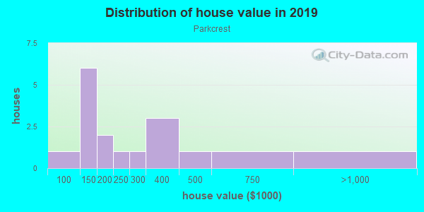 House/condo value distribution in Parkcrest in Bentonville, AR neighborhood, block, subdivision, or community