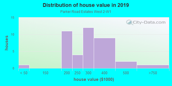 House/condo value distribution in Parker Road Estates West 2-W1 in Plano, TX neighborhood, block, subdivision, or community