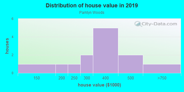 House/condo value distribution in Parklyn Woods in Raleigh, NC neighborhood, block, subdivision, or community