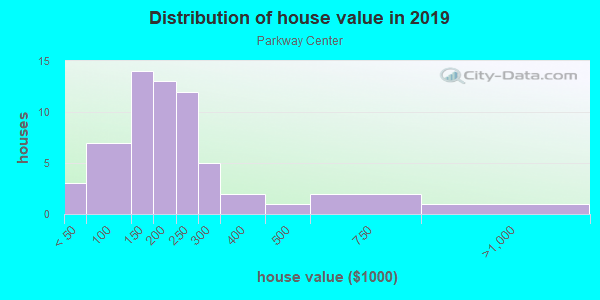 House/condo value distribution in Parkway Center in Riverview, FL neighborhood, block, subdivision, or community