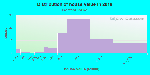 House/condo value distribution in Parkwood Addition in Plano, TX neighborhood, block, subdivision, or community