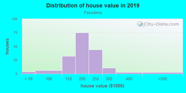 House/condo value distribution in Pasadena in Lexington, KY neighborhood, block, subdivision, or community
