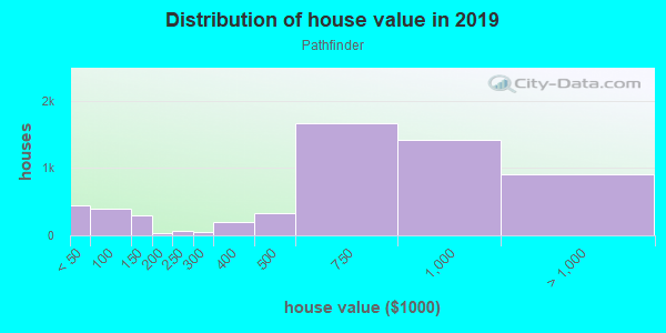 House/condo value distribution in Pathfinder in Rowland Heights, CA neighborhood, block, subdivision, or community