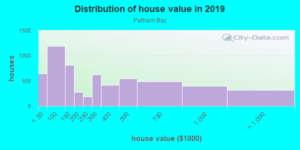 House/condo value distribution in Pelham Bay in Bronx, NY neighborhood, block, subdivision, or community