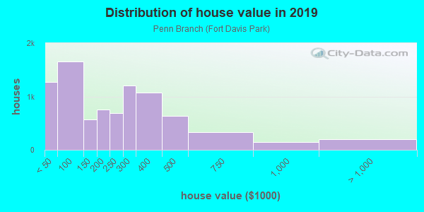 House/condo value distribution in Penn Branch in Washington, DC neighborhood, block, subdivision, or community