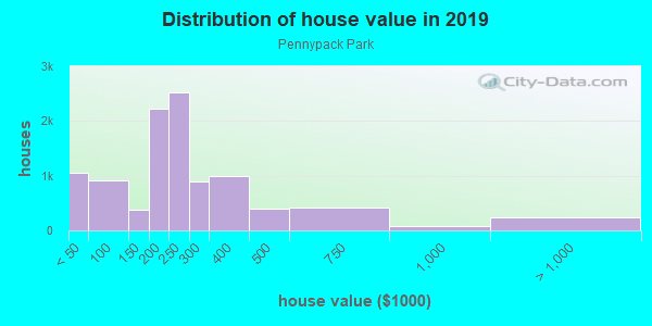 House/condo value distribution in Pennypack Park in Philadelphia, PA neighborhood, block, subdivision, or community