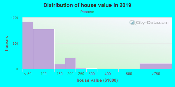 House/condo value distribution in Penrose in Baltimore, MD neighborhood, block, subdivision, or community