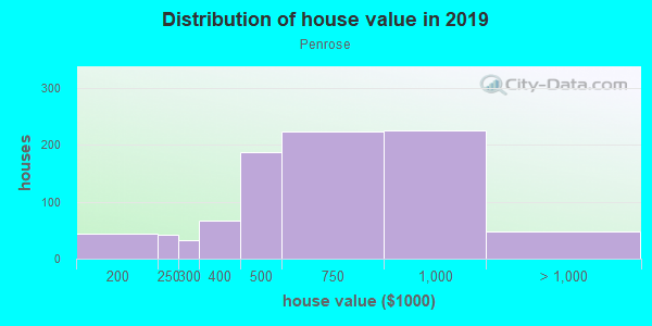 House/condo value distribution in Penrose in Arlington, VA neighborhood, block, subdivision, or community