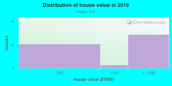 House/condo value distribution in Pepper Tree in San Jose, CA neighborhood, block, subdivision, or community