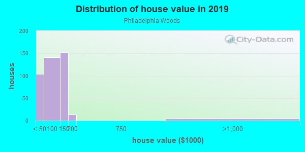 House/condo value distribution in Philadelphia Woods in Dayton, OH neighborhood, block, subdivision, or community