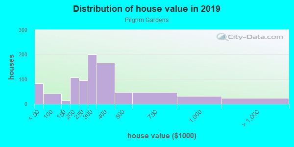 House/condo value distribution in Pilgrim Gardens in Drexel Hill, PA neighborhood, block, subdivision, or community
