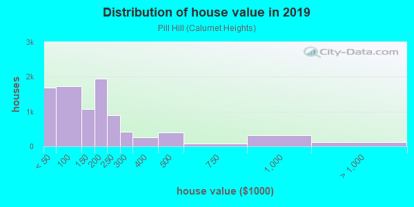 House/condo value distribution in Pill Hill in Chicago, IL neighborhood, block, subdivision, or community