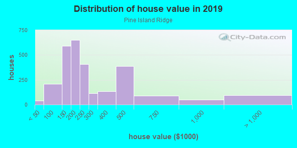 House/condo value distribution in Pine Island Ridge in Fort Lauderdale, FL neighborhood, block, subdivision, or community