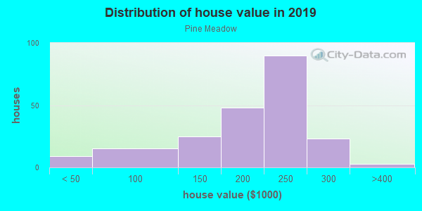 House/condo value distribution in Pine Meadow in Lexington, KY neighborhood, block, subdivision, or community