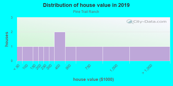 House/condo value distribution in Pine Trail Ranch in Placerville, CA neighborhood, block, subdivision, or community