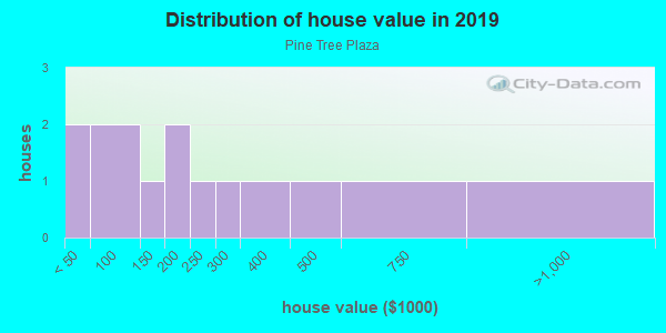 House/condo value distribution in Pine Tree Plaza in Altoona, IA neighborhood, block, subdivision, or community
