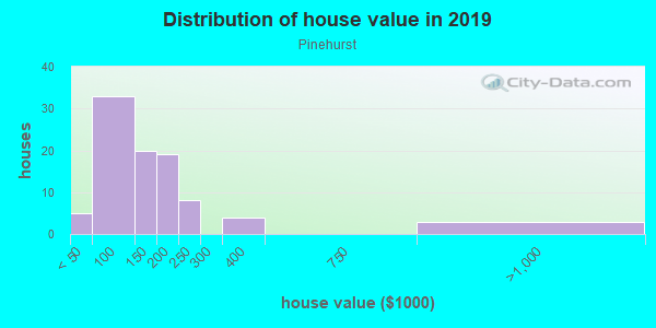 House/condo value distribution in Pinehurst in Lake Wales, FL neighborhood, block, subdivision, or community