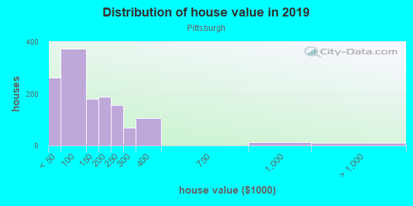 House/condo value distribution in Pittsburgh in Atlanta, GA neighborhood, block, subdivision, or community