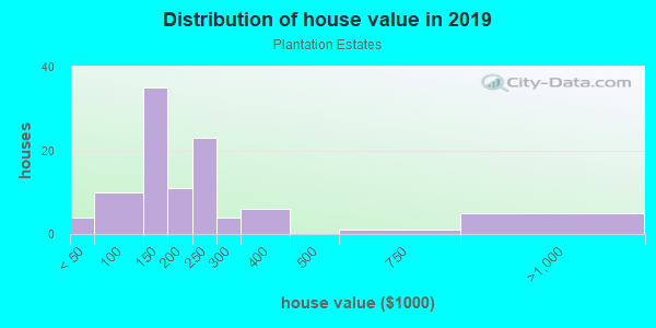 House/condo value distribution in Plantation Estates in Spring Hill, FL neighborhood, block, subdivision, or community