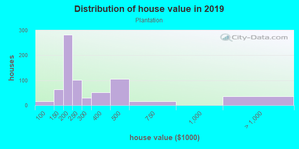 House/condo value distribution in Plantation in Lexington, KY neighborhood, block, subdivision, or community