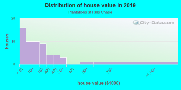 House/condo value distribution in Plantations at Falls Chase in Quincy, FL neighborhood, block, subdivision, or community