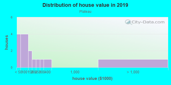 House/condo value distribution in Plateau in Mobile, AL neighborhood, block, subdivision, or community