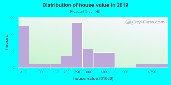House/condo value distribution in Pleasant Green Hill in Lexington, KY neighborhood, block, subdivision, or community