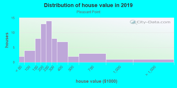 House/condo value distribution in Pleasant Point in Norfolk, VA neighborhood, block, subdivision, or community