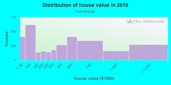 House/condo value distribution in Point Breeze in Philadelphia, PA neighborhood, block, subdivision, or community