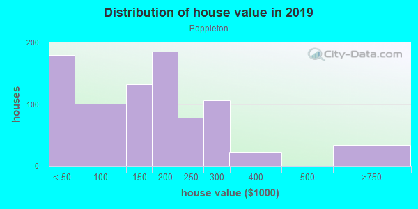 House/condo value distribution in Poppleton in Baltimore, MD neighborhood, block, subdivision, or community