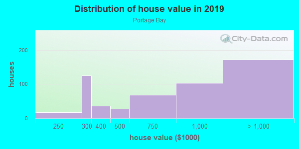 House/condo value distribution in Portage Bay in Seattle, WA neighborhood, block, subdivision, or community