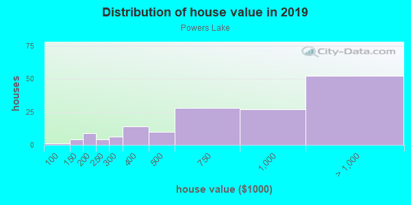 House/condo value distribution in Powers Lake in Atlanta, GA neighborhood, block, subdivision, or community