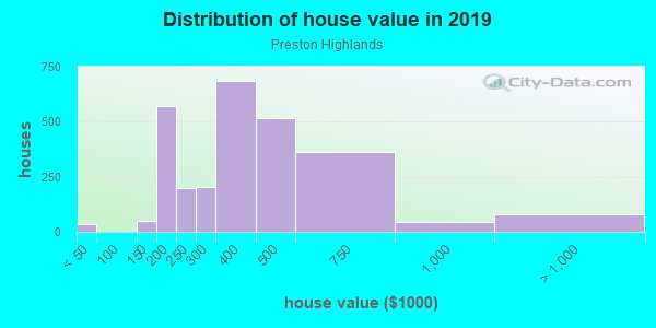 House/condo value distribution in Preston Highlands in Dallas, TX neighborhood, block, subdivision, or community