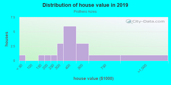House/condo value distribution in Prothero Acres in Vancouver, WA neighborhood, block, subdivision, or community