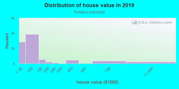 House/condo value distribution in Puritas-Longmead in Cleveland, OH neighborhood, block, subdivision, or community