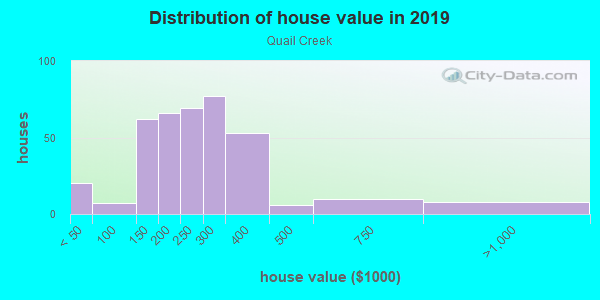 House/condo value distribution in Quail Creek in Springfield, MO neighborhood, block, subdivision, or community